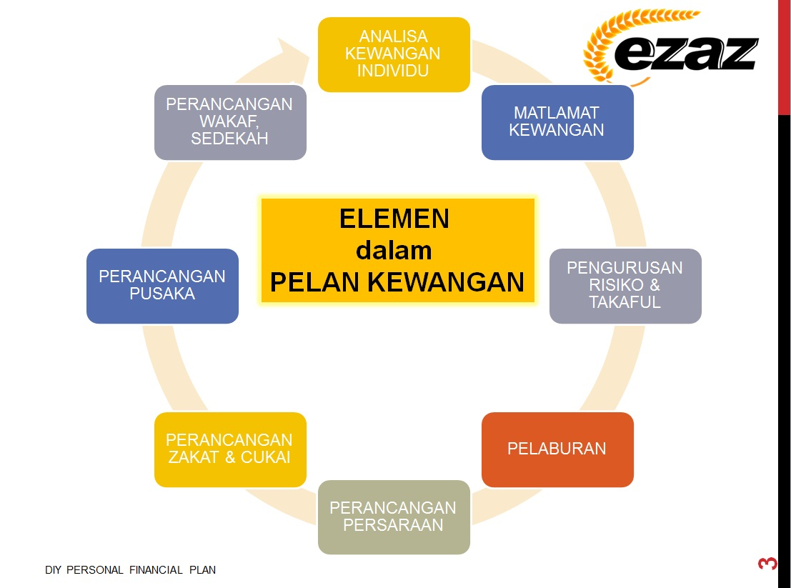 ELEMENT PERSONAL FINANCIAL PLAN